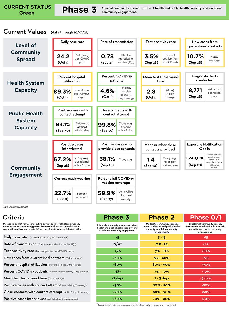 Reopening Metrics Summary
