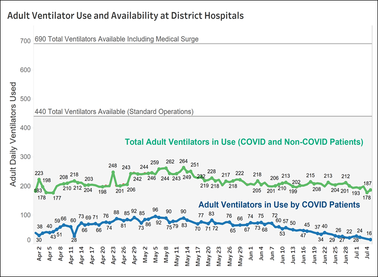 Adult Ventilator Use and Availability.png