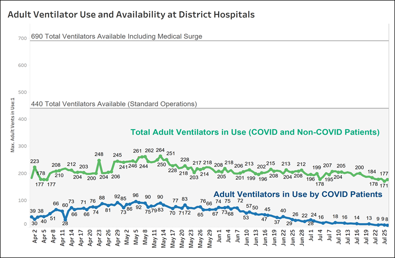 Adult Ventilator Use and Availability at District Hospitals