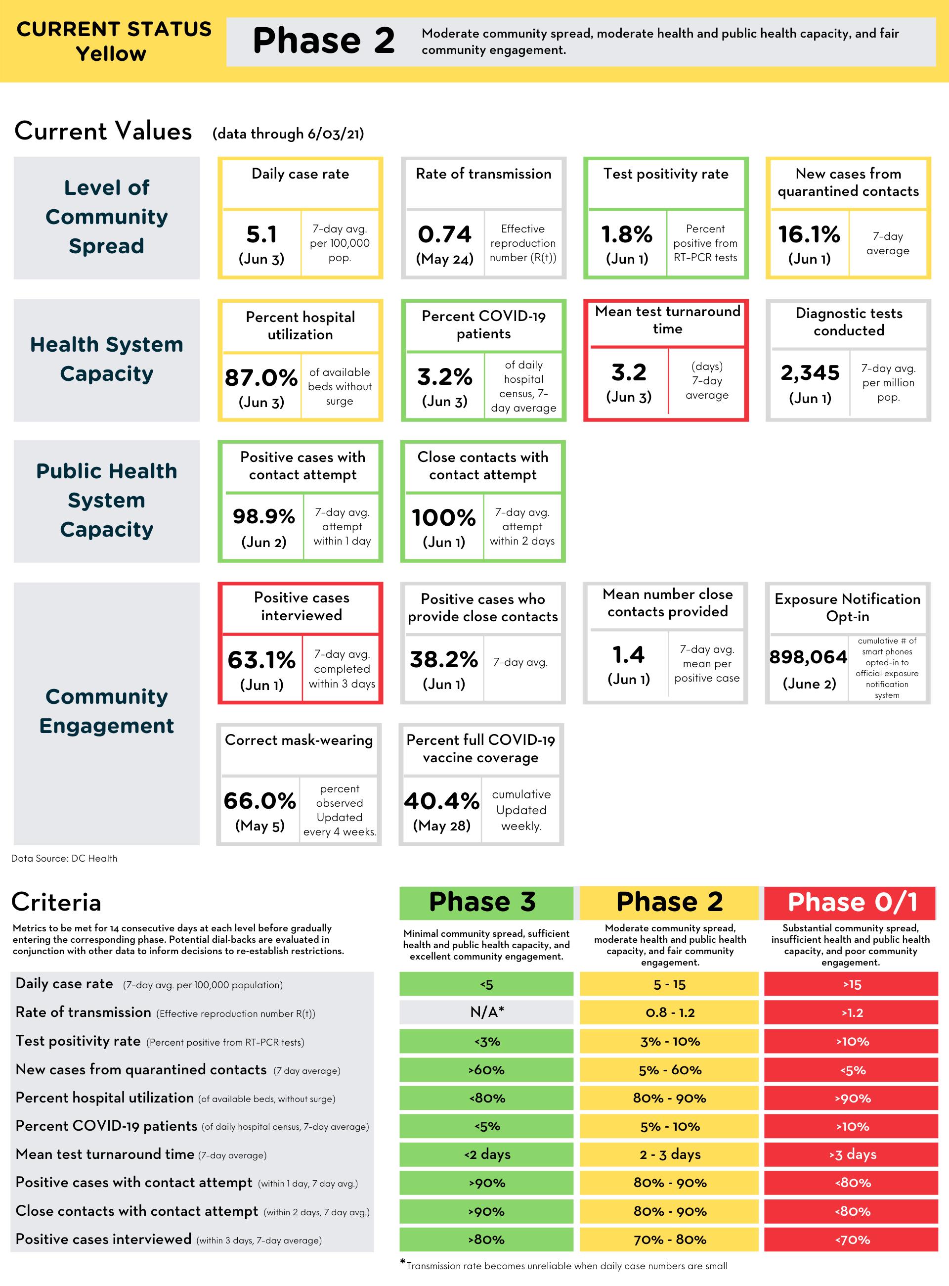 Reopening Metrics Summary 6-4-21