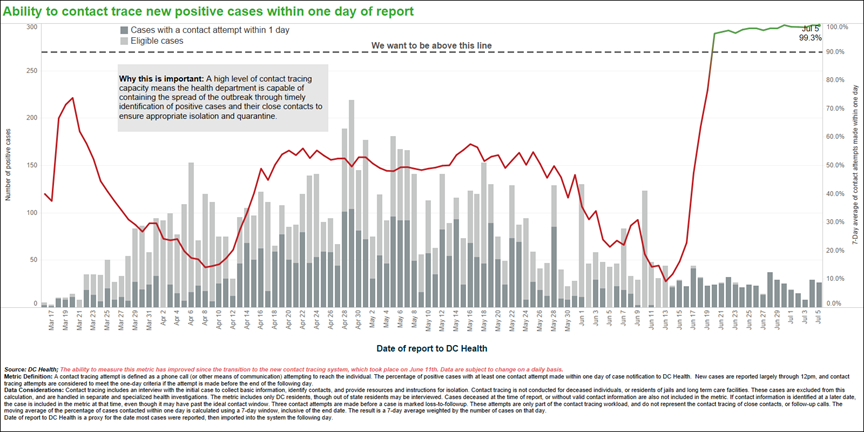 Ability to contact trace new positive cases within one day of report