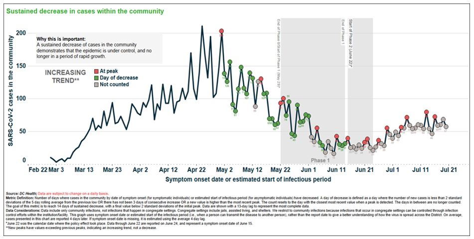 Sustained decrease in cases within the community