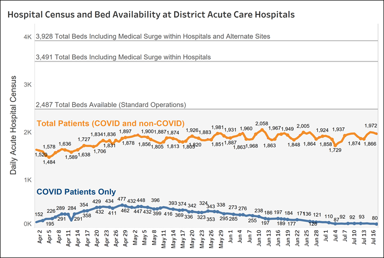 Graph of hospital census and bed availability at DC acute care hospitals - July 17, 2020