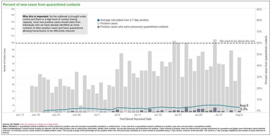 Percent of new cases from quarantined contacts