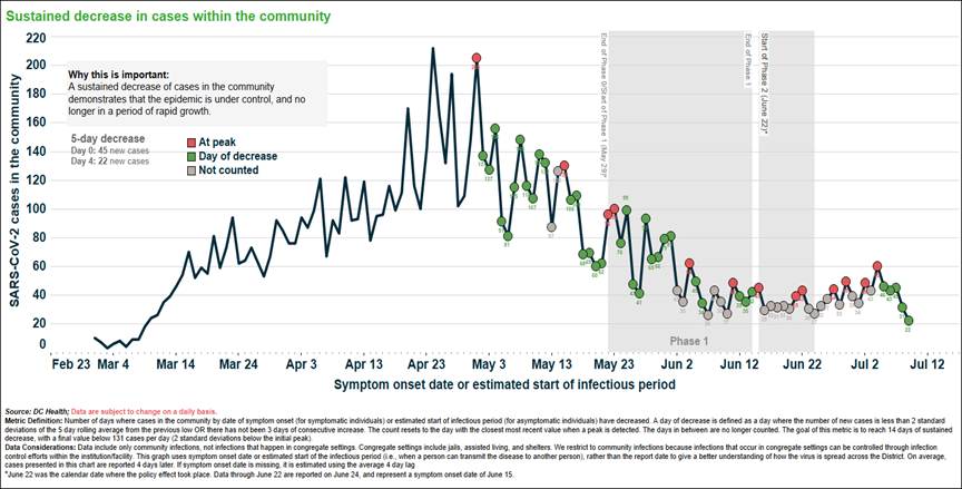 Graph of sustained decrease in community spread - July 17, 2020