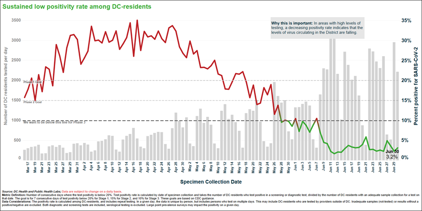 Sustained low positivity rate among DC residents