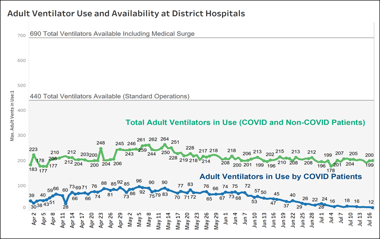 Graph of adult ventilator use and availability - July 17, 2020